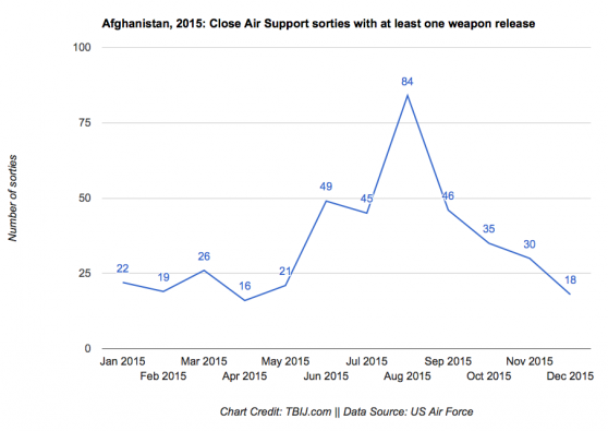 A graph of US air strikes in Afghanistan. It is a line graph showing the number of strikes per month. The totals are as follows: January: 22 February: 19 March: 26 April: 16 May: 21 June: 49 July: 45 August: 84 September: 46 October: 35 November: 30 December: 18