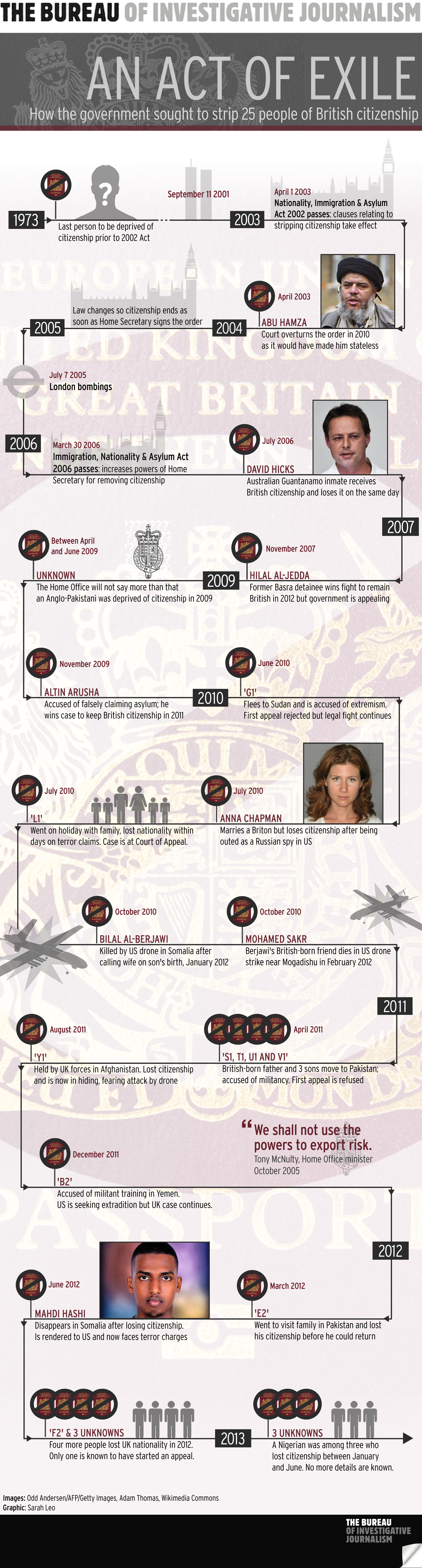 TBIJ Infographic DepCit v2.0