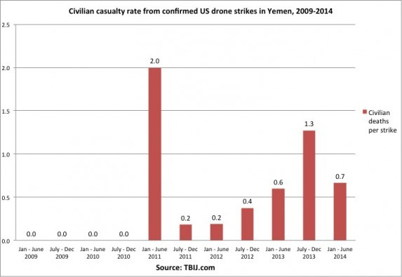 YEMEN CIVCAS RATE SIX MONTHS