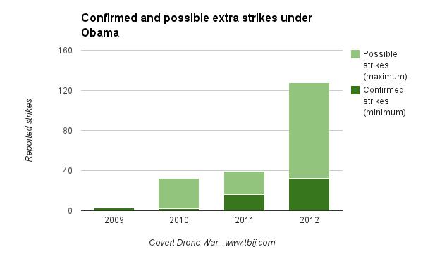 Yemen strikes
