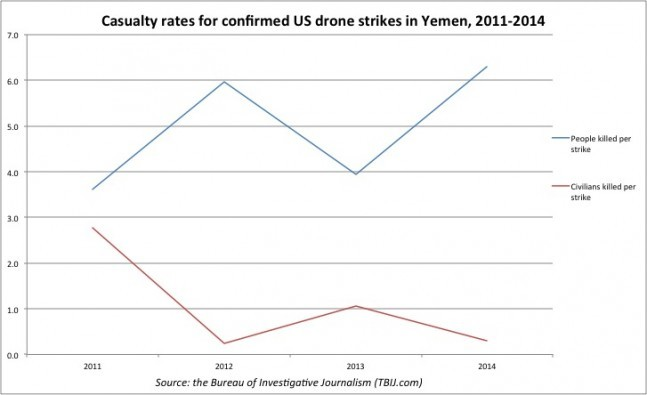 A graph showing the casualty rates for confirmed US drone strikes in Yemen from 2011 to 2014.