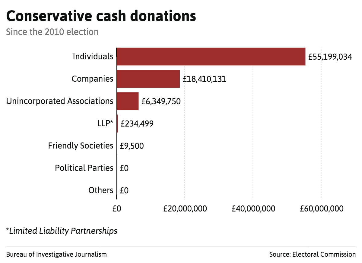 conservative-cash-donations