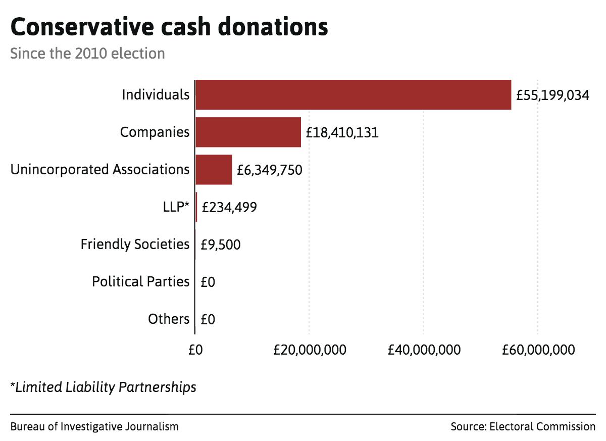 conservative-cash-donations
