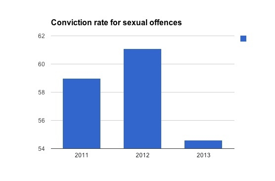 The % of successful convictions for sexual offences (MoJ data)