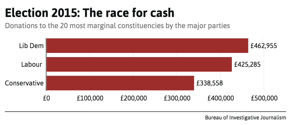 election-2015-the-race-for-cash (2)