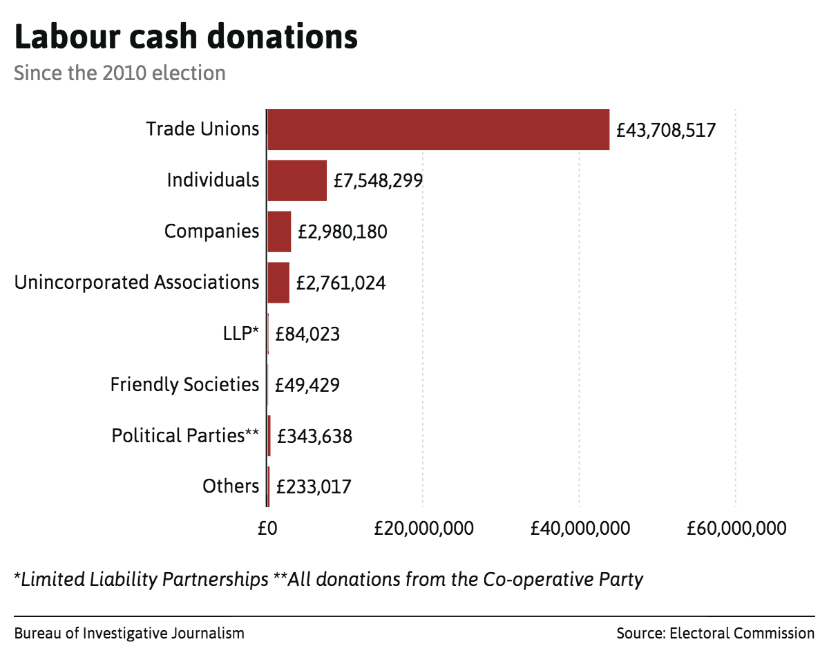 labour-cash-donations (2)