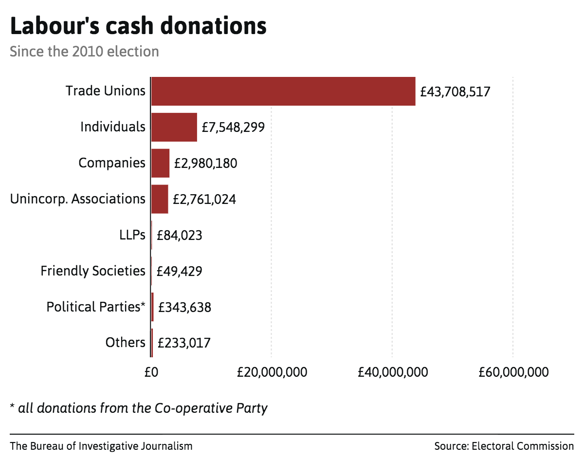 labours-cash-donations
