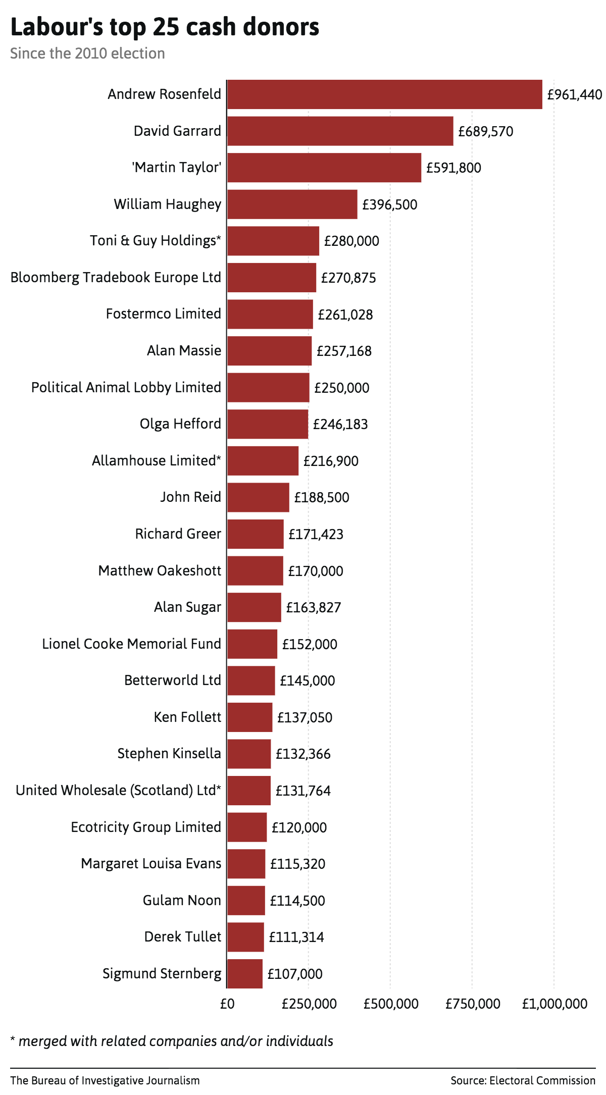 labours-top-25-cash-donors-list