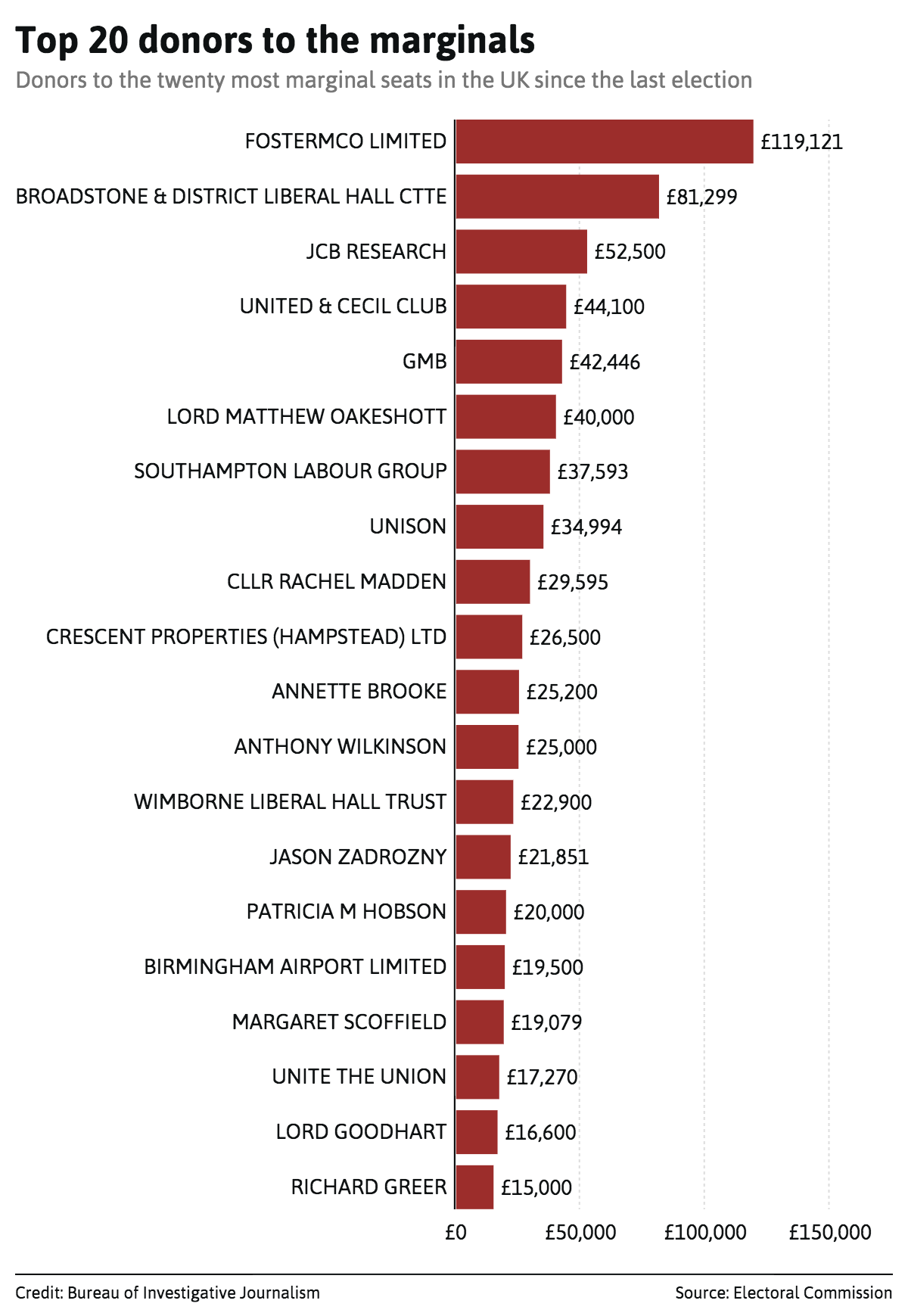 top-20-donors-to-the-marginals