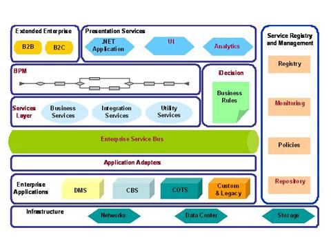 SOA Architecture AuthorSTREAM - Soa architecture diagram
