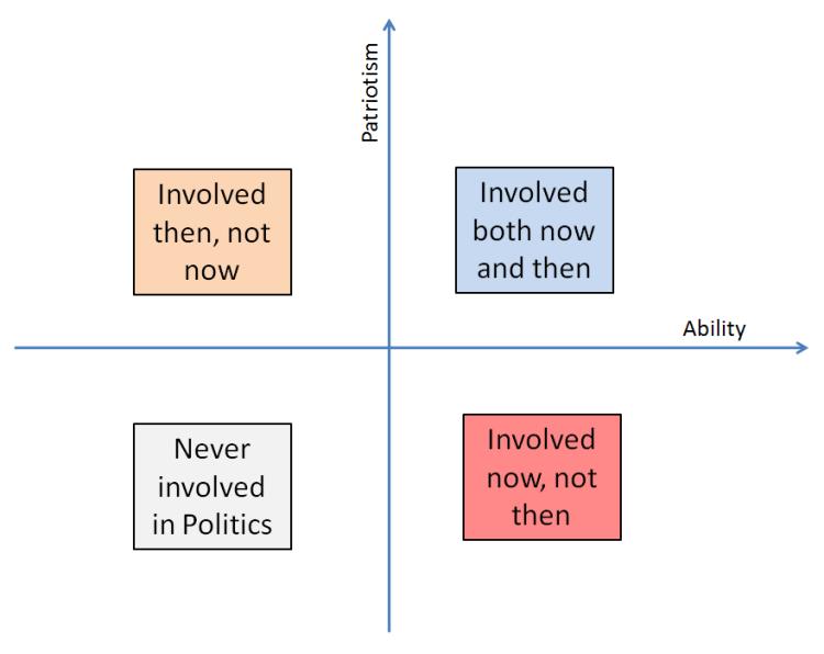 patriotism-politics-quadrants