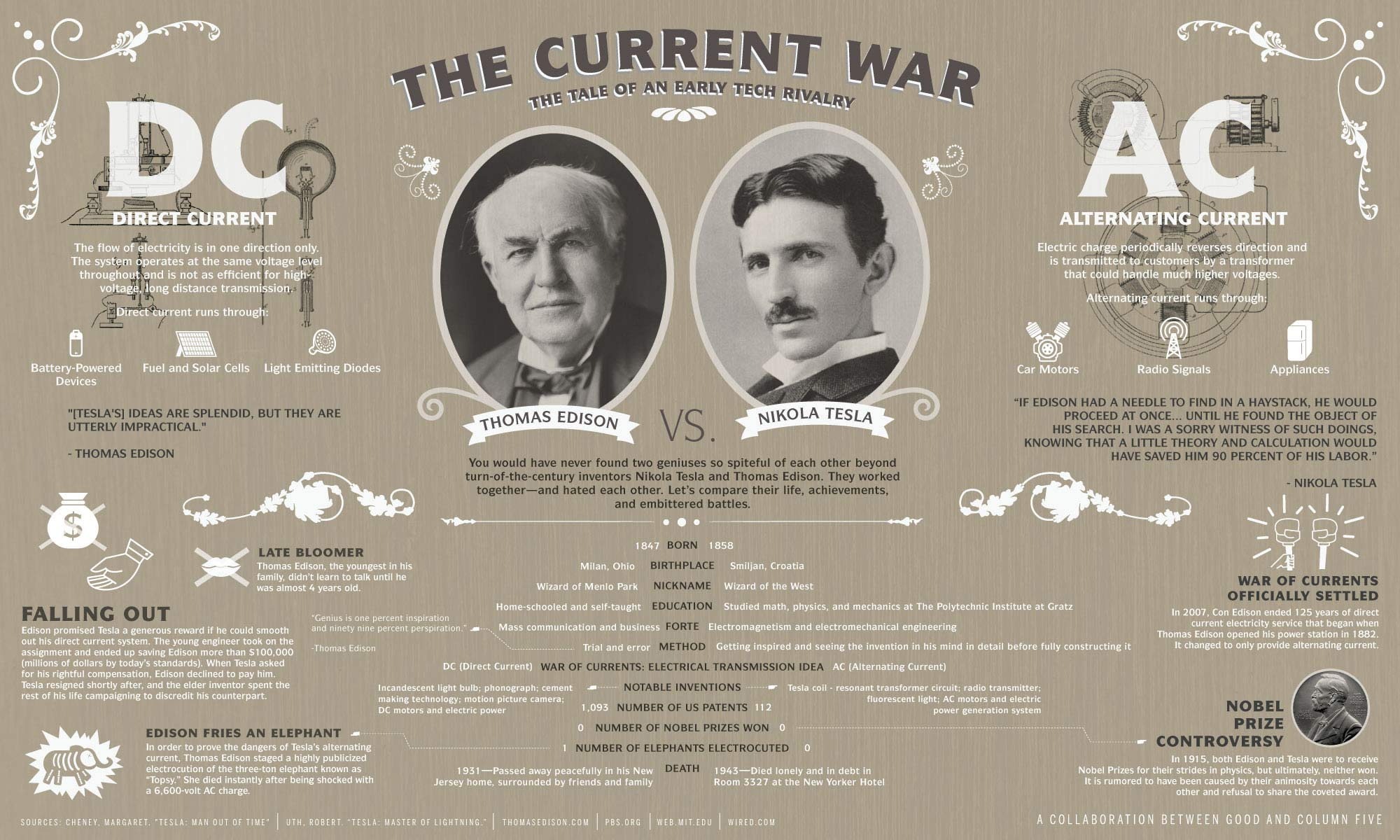 GOOD.is | Infographic: Transparency: The Origins of Electricity, Tesla vs. Edison
