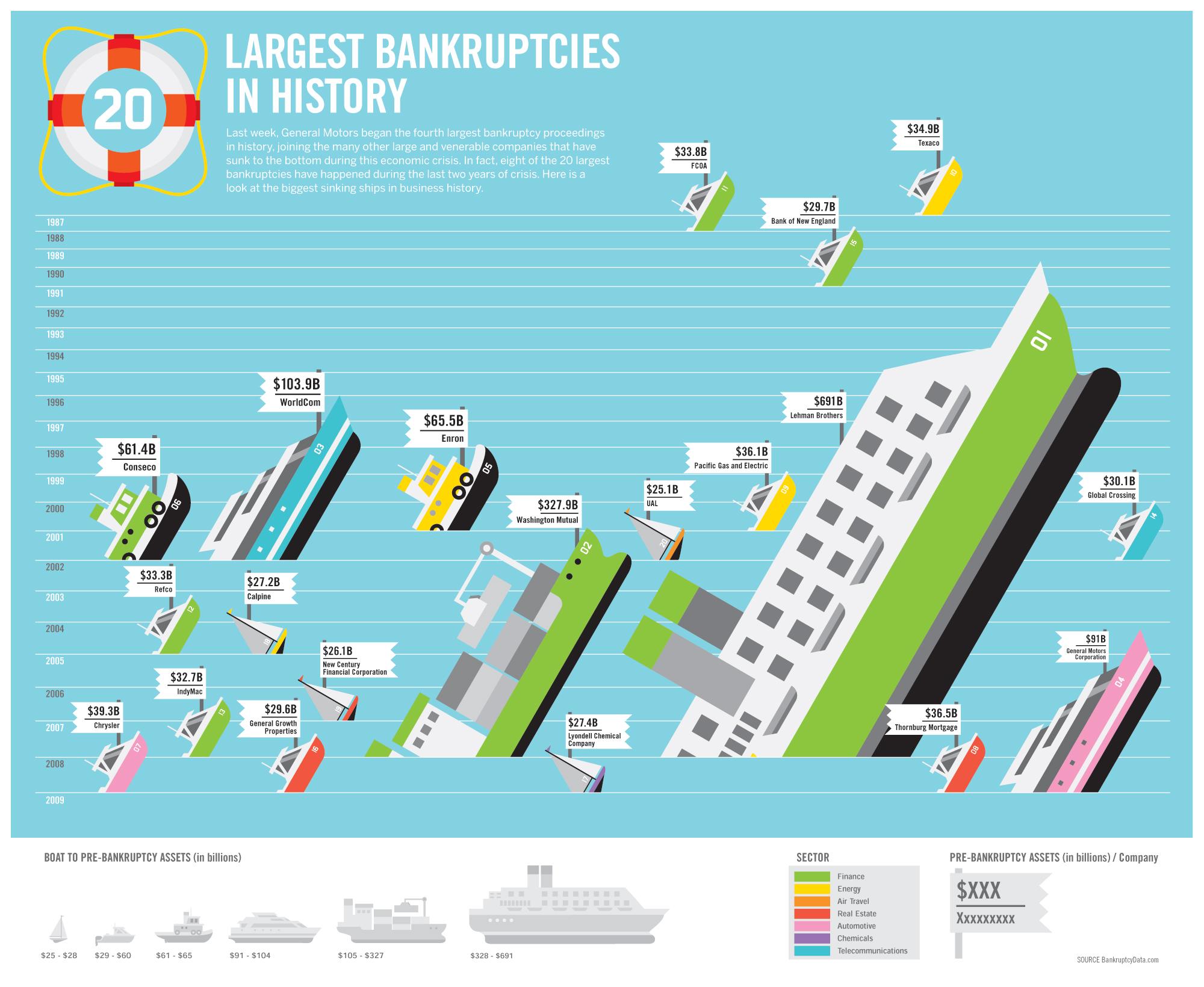 Largest Bankruptcies