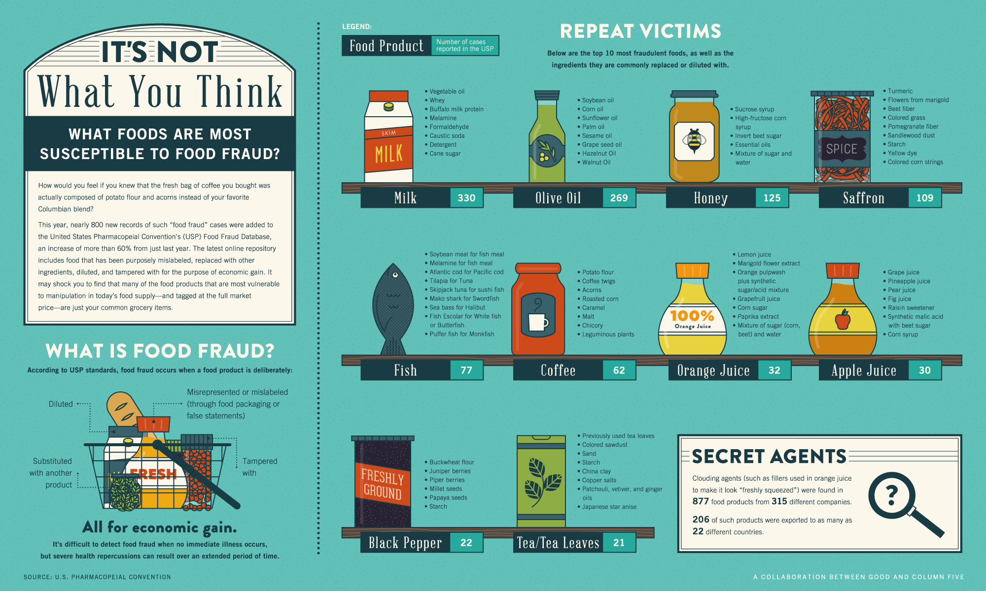 GOOD.is | Infographic: Infographic: What Foods are Most Susceptible to Food Fraud?
