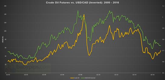 Crude Oil vs. USD/CAD Inverted