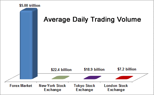 Average daily forex volume