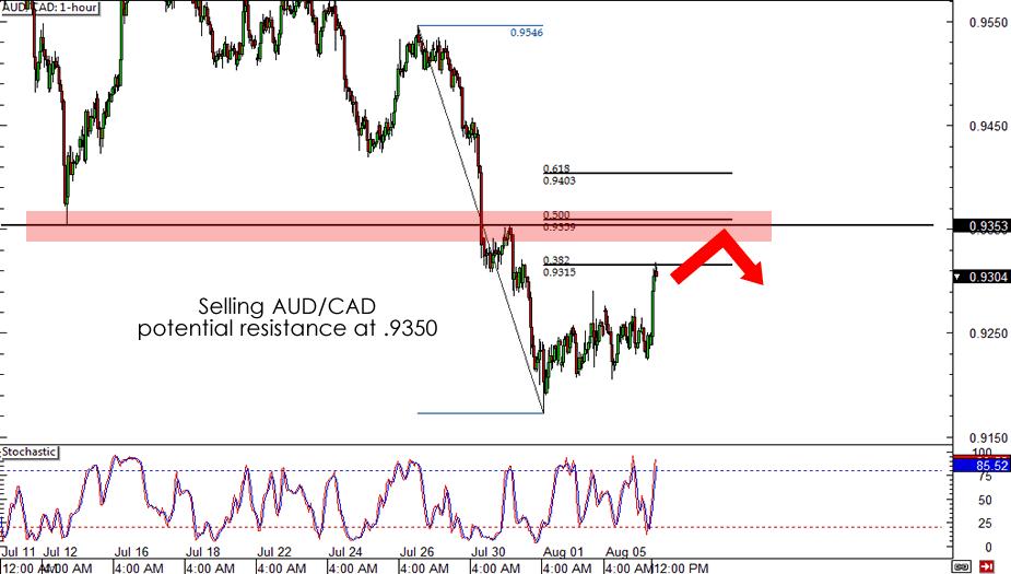 AUD/CAD Chart