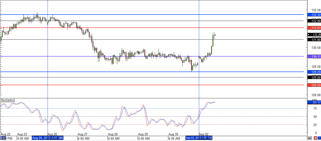 EUR/JPY Hourly Chart