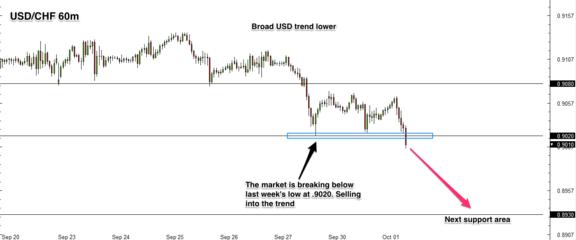 USD/CHF 1 hr