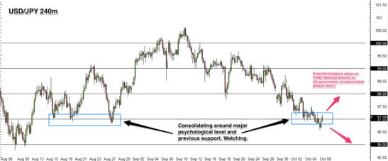 USD/JPY 4 hr forex chart