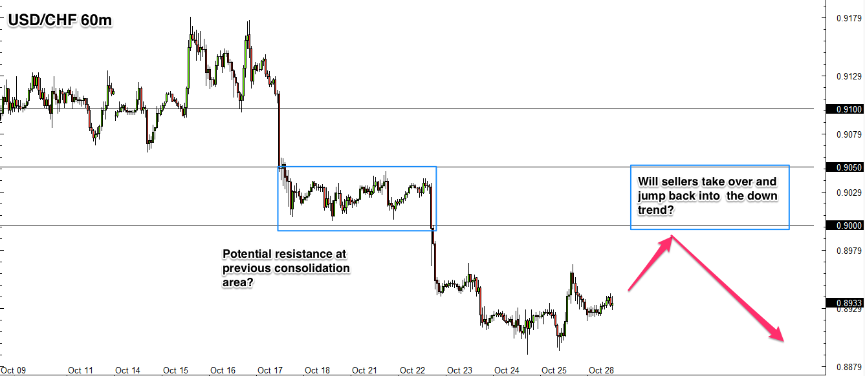 USD/CHF 1 hour chart