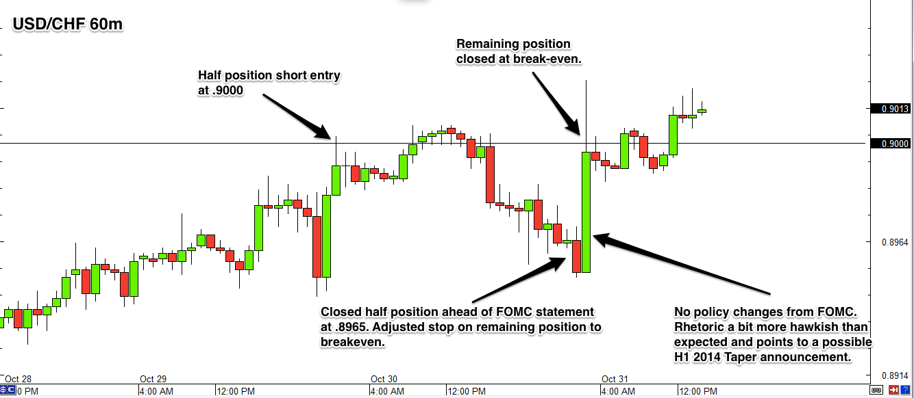 USD/CHF 1 hour chart review