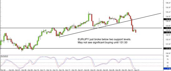 EUR/JPY 4 hour