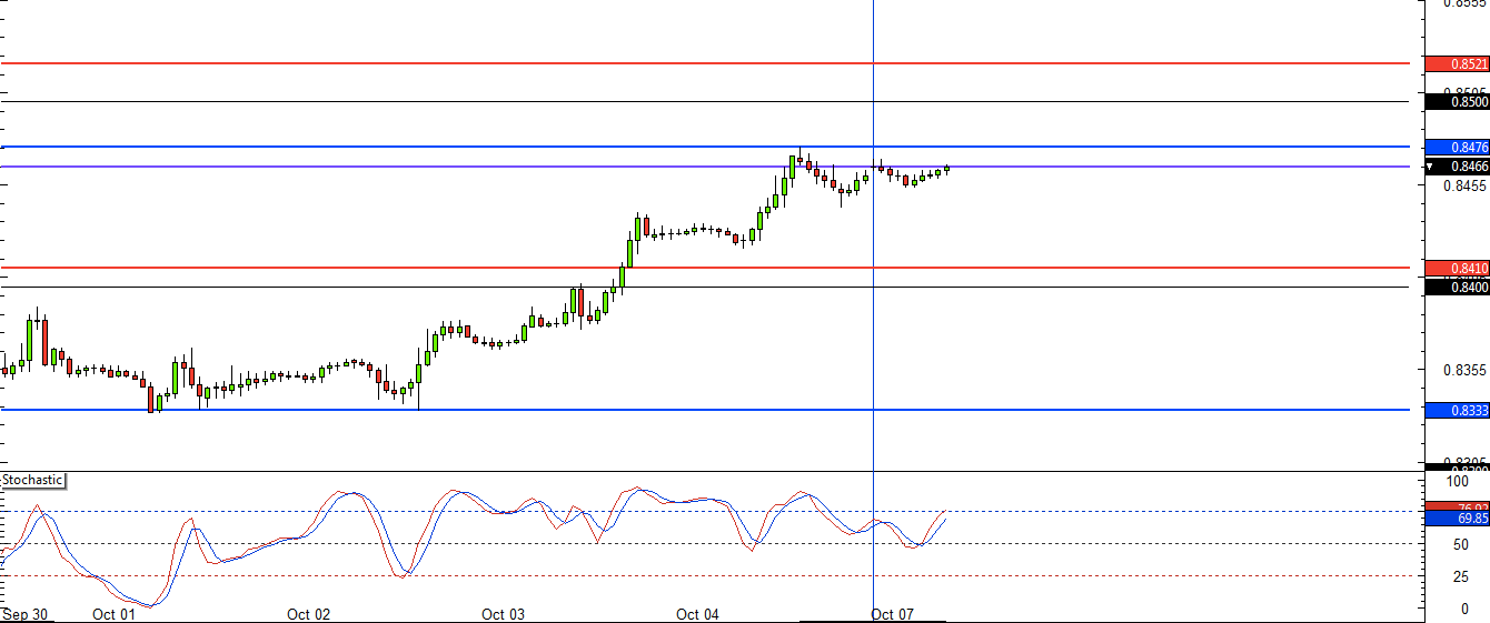 EUR/GBP 60m forex chart