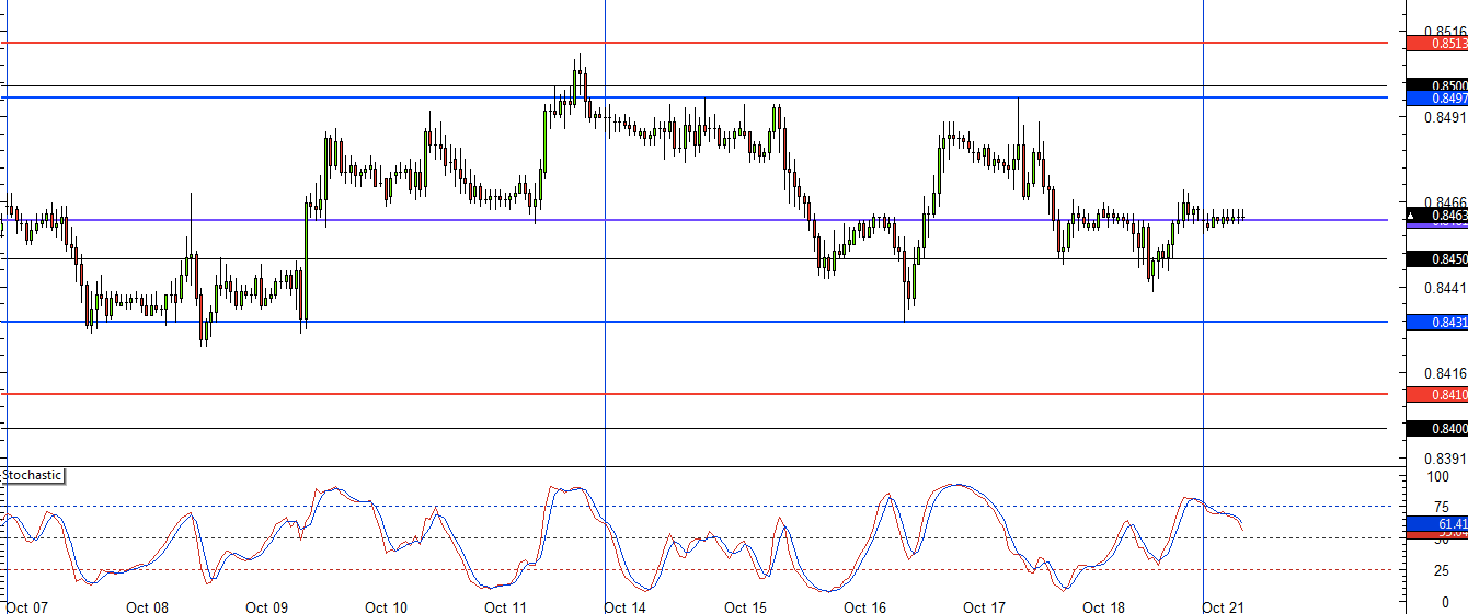 EUR/GBP 1 hour chart