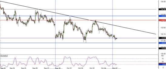 EUR/JPY 60 min forex chart
