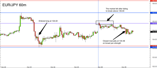EUR/JPY 1 hour chart review