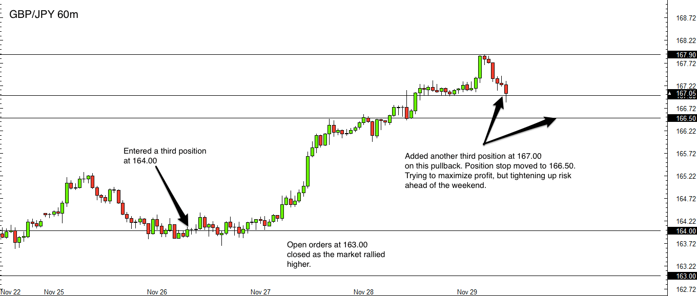GBP/JPY forex trade update