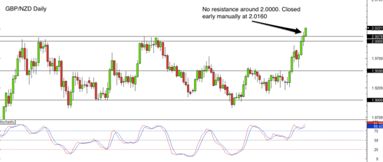 GBP/NZD daily forex chart review