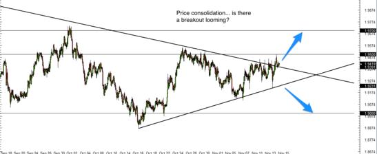 GBP/NZD 1 hr forex chart