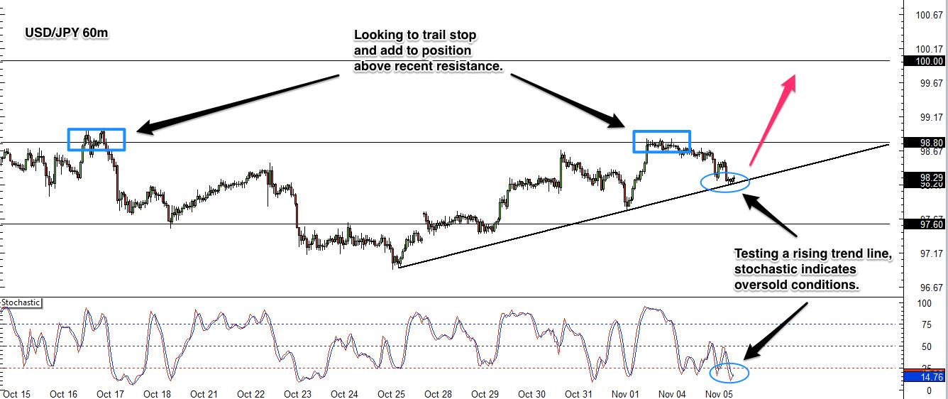 USD/JPY 1 hr chart