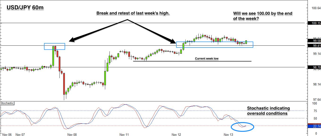 USD/JPY 1hr forex chart