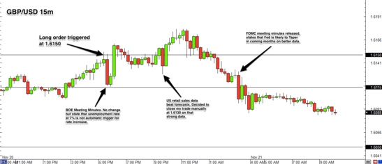 GBP/USD forex trade review