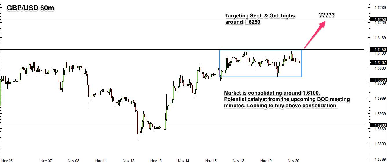 GBP/USD forex breakout