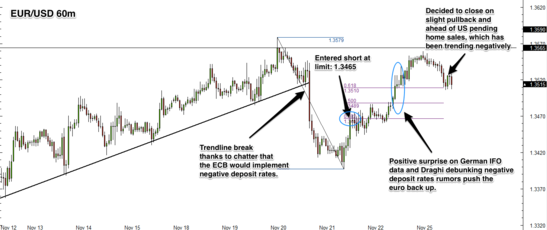 EUR/USD forex trade review: 20131125