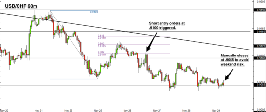 USD/CHF 1 hour forex chart review