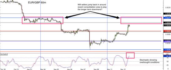 EUR/GBP 1hr forex chart