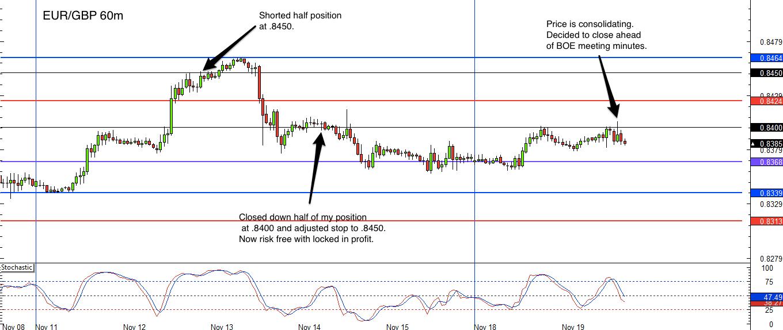 EUR/GBP 1 hr forex chart