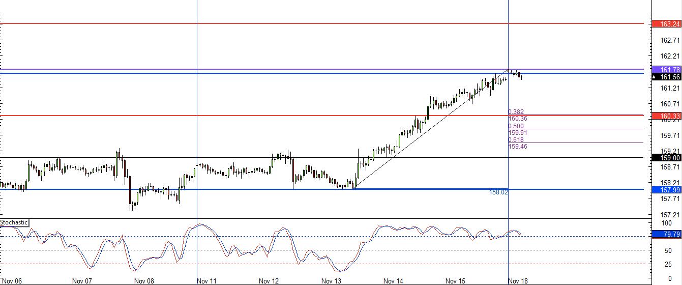 GBP/JPY 1 hr forex chart