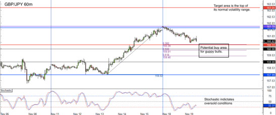 GBP/JPY 1 hr forex chart