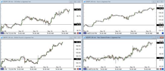 Yen Pairs Forex Chart