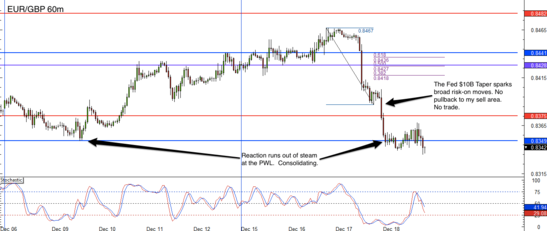 EUR/GBP forex trade review