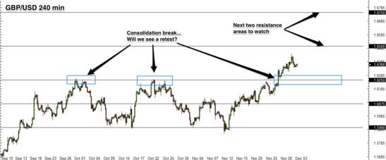 GBP/USD 4 hr forex chart
