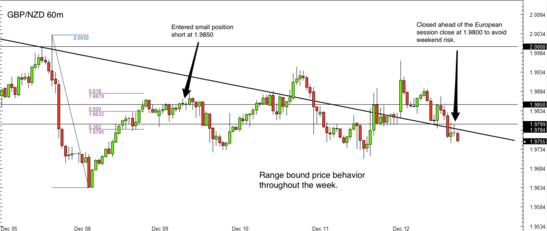 GBP/NZD forex trade review