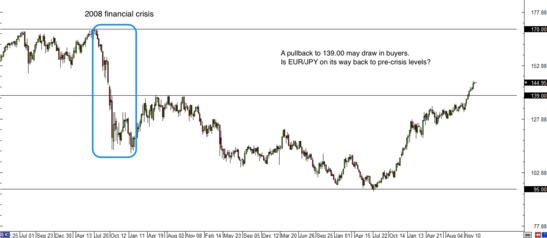 EUR/JPY Weekly Forex Chart