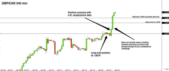 GBP/CAD 4 hour forex chart